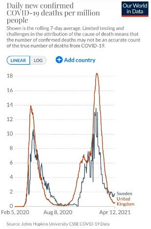 Sweden and UK Curves